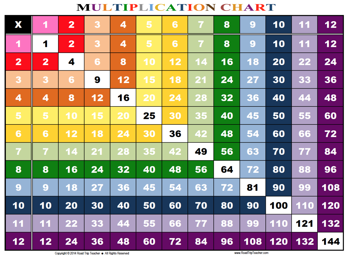 Rainbow multiplication chart family educational for Table de multiplication 1 a 12